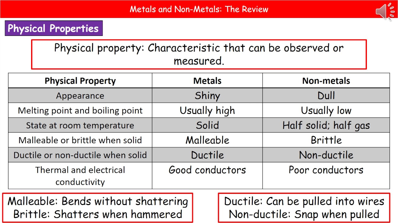 C221 metals and non metals summary youtube c221 metals and non metals summary gamestrikefo Choice Image