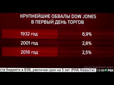 Видео:Технический анализ индекса DJI Dow Jones Industrial