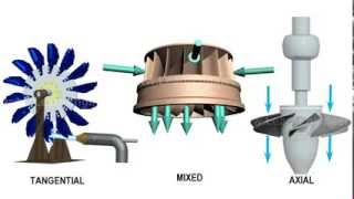 Comparison of Pelton, Francis & Kaplan Turbine