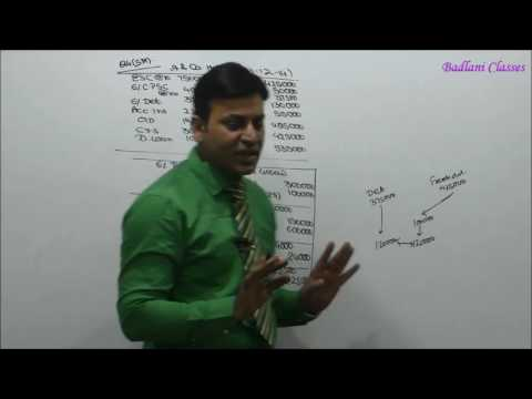Accounts : Internal Reconstruction : Lecture 3