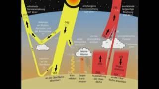 Umwelt- und Luftverschmutzung
