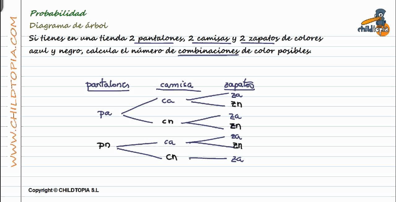 probabilidad: diagrama de �rbol  1� de eso