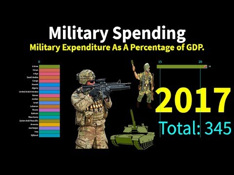 Military Spending As Share of GDP - Top Countries by Military Budget (Military expenditures)
