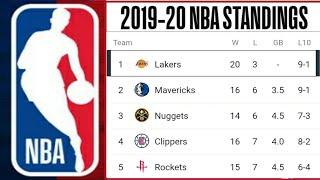 NBA Standings 2019-20 ; NBA Power Rankings 2019-20 ; NBA standings today ; Lakers standing