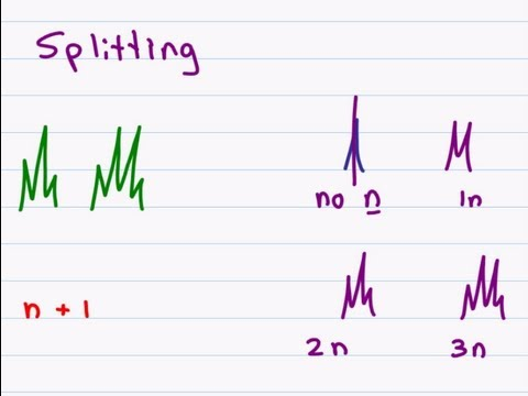 Proton NMR - How To Analyze The Peaks Of H-NMR Spectroscopy