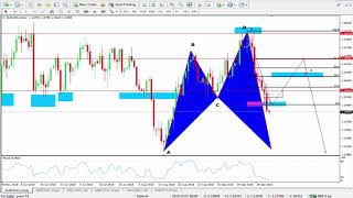 Forex Market Forecast   The Best Forex Trading Strategy