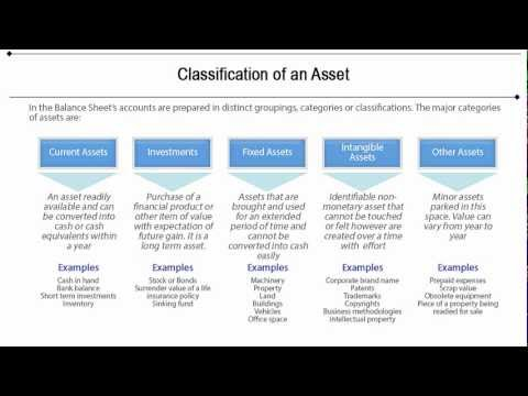 Financial Accounting Concepts - Assets Tutorial 3 of 10