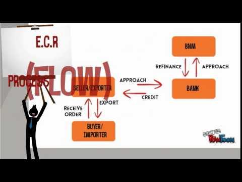 Export Credit Refinancing