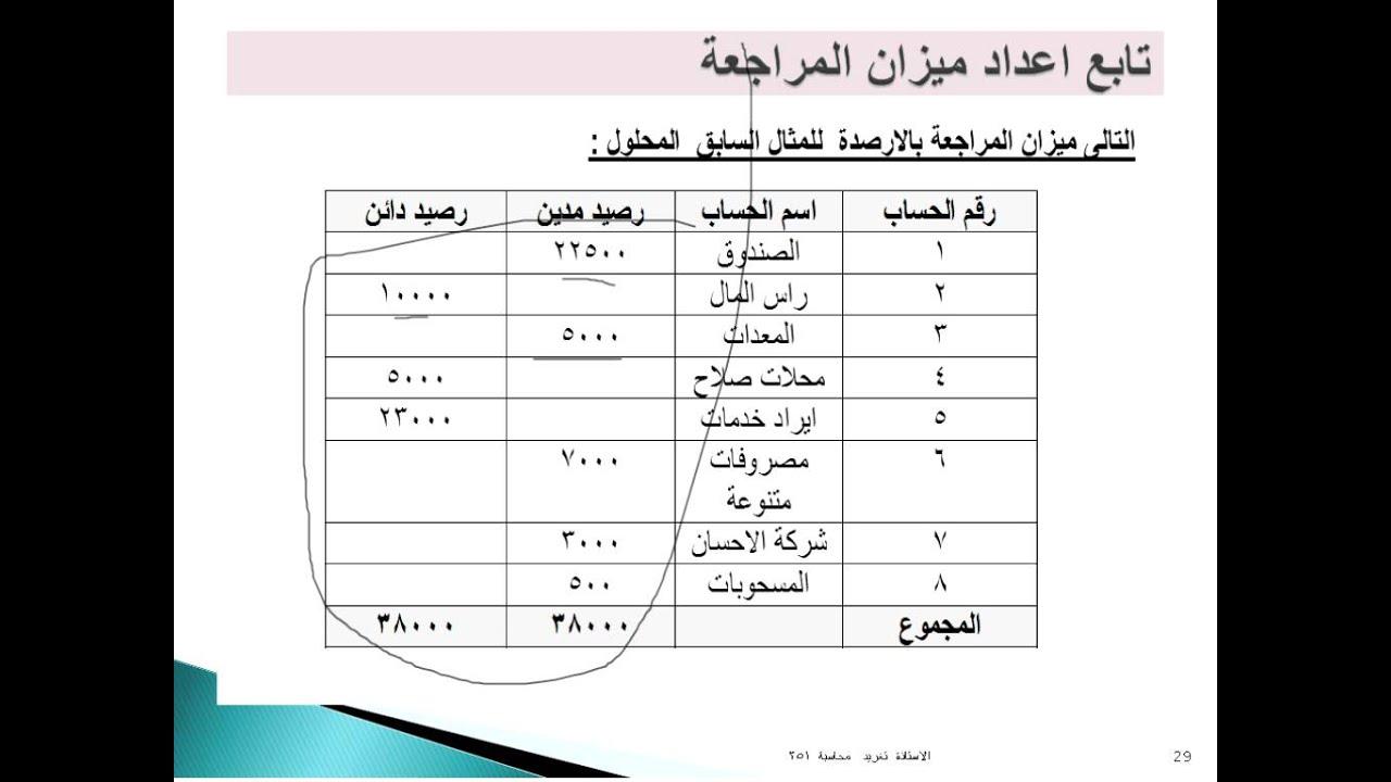 حل تمارين محاسبة ادارية وابل الوابل