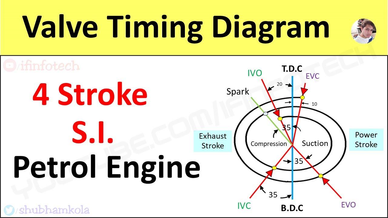 Valve Timing Diagram Of 4 Stroke Petrol Engine  Si Engine