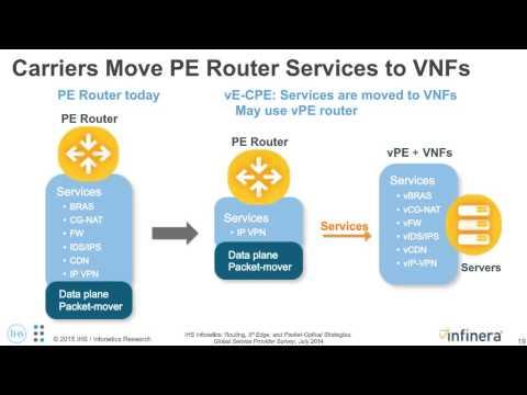 Evolving Service Provider Network Architectures