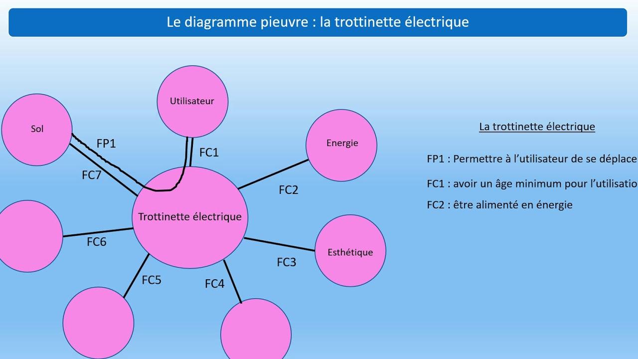 Diagramme Pieuvre  Exemples