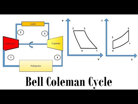 Bell Coleman Cycle Or Air Refrigeration System