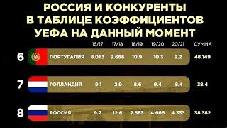 Россия на 8 м месте в рейтинге УЕФА Катастрофа