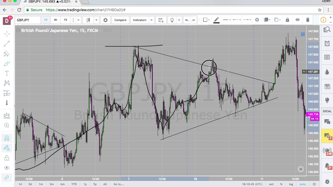 Learn How To Trade Forex | Forex Training & Trading Courses | blogger.com