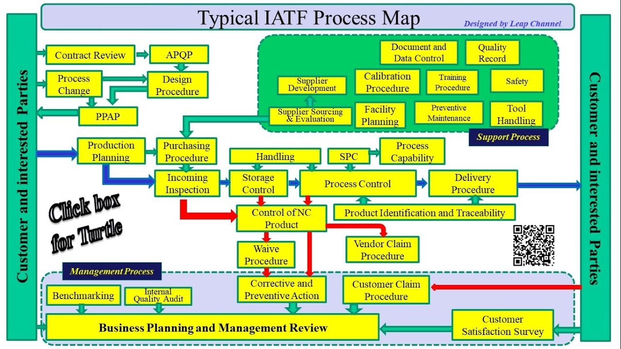 Typical IATF Process map - YouTubeYouTube