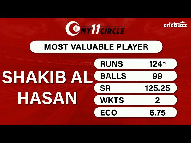 My11Circle MVP, WI v BAN: Shakib Al Hasan