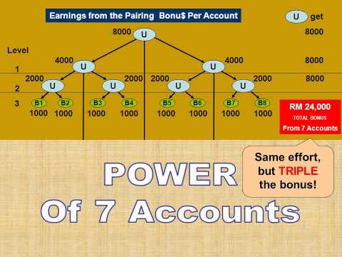 MXB Compensation Plan, A Step Ahead Through The Power Of 7.wmv