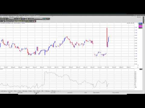 How to detect what the smart money is doing to find High Probabiltiy Trades