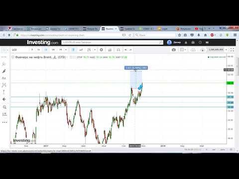 Futures Brent oil ОБЗОР 27.10.17