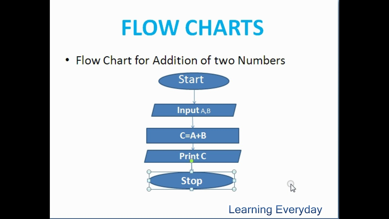 Symbols Of Flowchart What Is Flow Chart Youtube