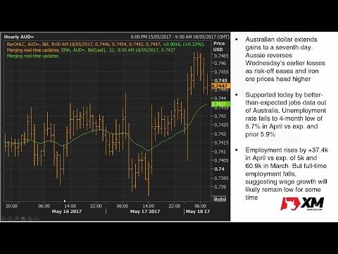 Forex News: 18/05/2017 - Dollar steadier but remains pressured by Trump turmoil