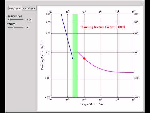 Fanning friction factor for smooth and rough pipes youtube fanning friction factor for smooth and rough pipes ccuart Images