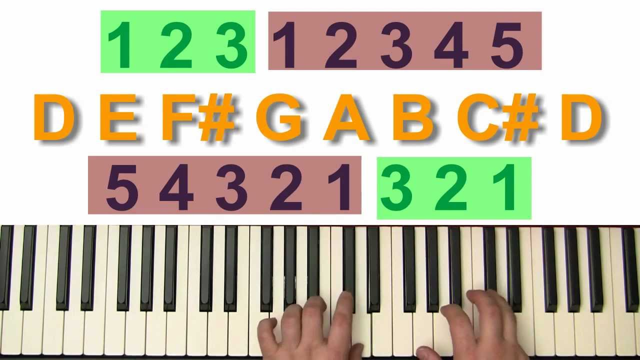 D major scale and relative b minor scale for the piano youtube d major scale and relative b minor scale for the piano hexwebz Image collections