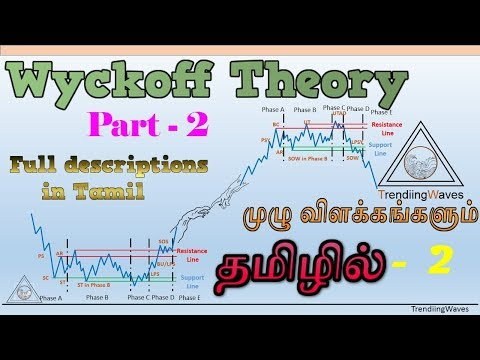 Wyckoff Theory Part 2 in tamil -- தமிழில்