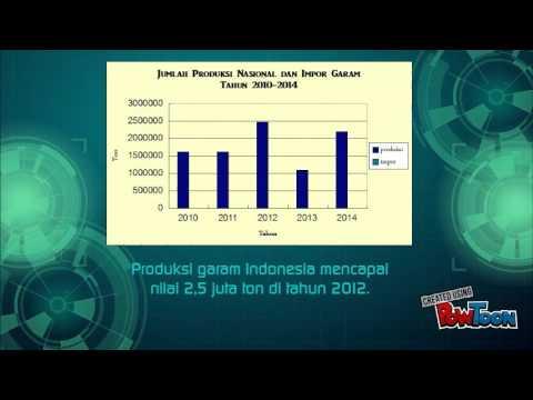 Industri Garam Indonesia