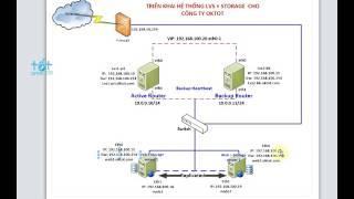 Các bước chuẩn bị cài đặt LVS và Web || Linux Virtual Server - Direct Routing