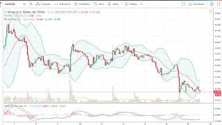 Silver Technical Analysis for March 20, 2018 by FXEmpire.com