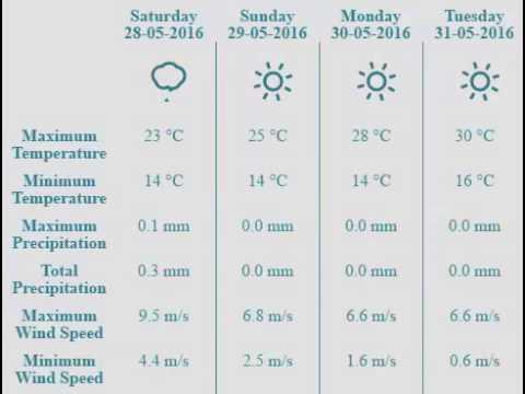 Amman Weather