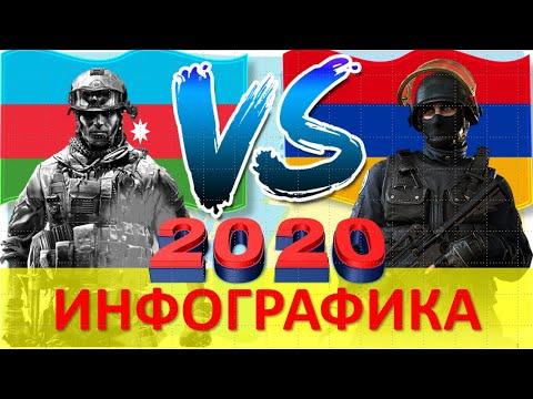 Азербайджан VS Армения -2020/ Сравнение Армии и вооруженных сил стран
