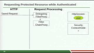 Getting Started with Spring Security 3.1