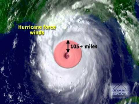 Understanding Hurricane Hazards