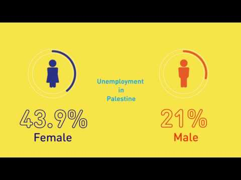 How can we decrease youth unemployment in Palestine?
