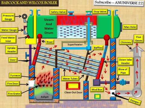 ANUNIVERSE 22 - BABCOCK AND WILCOX BOILER -2 - WORKING [Water Tube Boiler]-Excellent Explaination