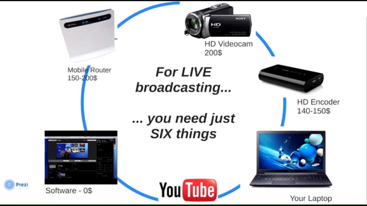 mobile video streaming software