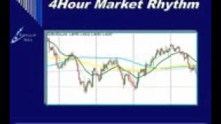 4 Hour Strategy MACD @ Forex Factory