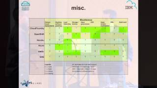 IBM & Pivotal - Cloud Foundry Compared with Other PaaSes (Cloud Foundry Summit 2014)