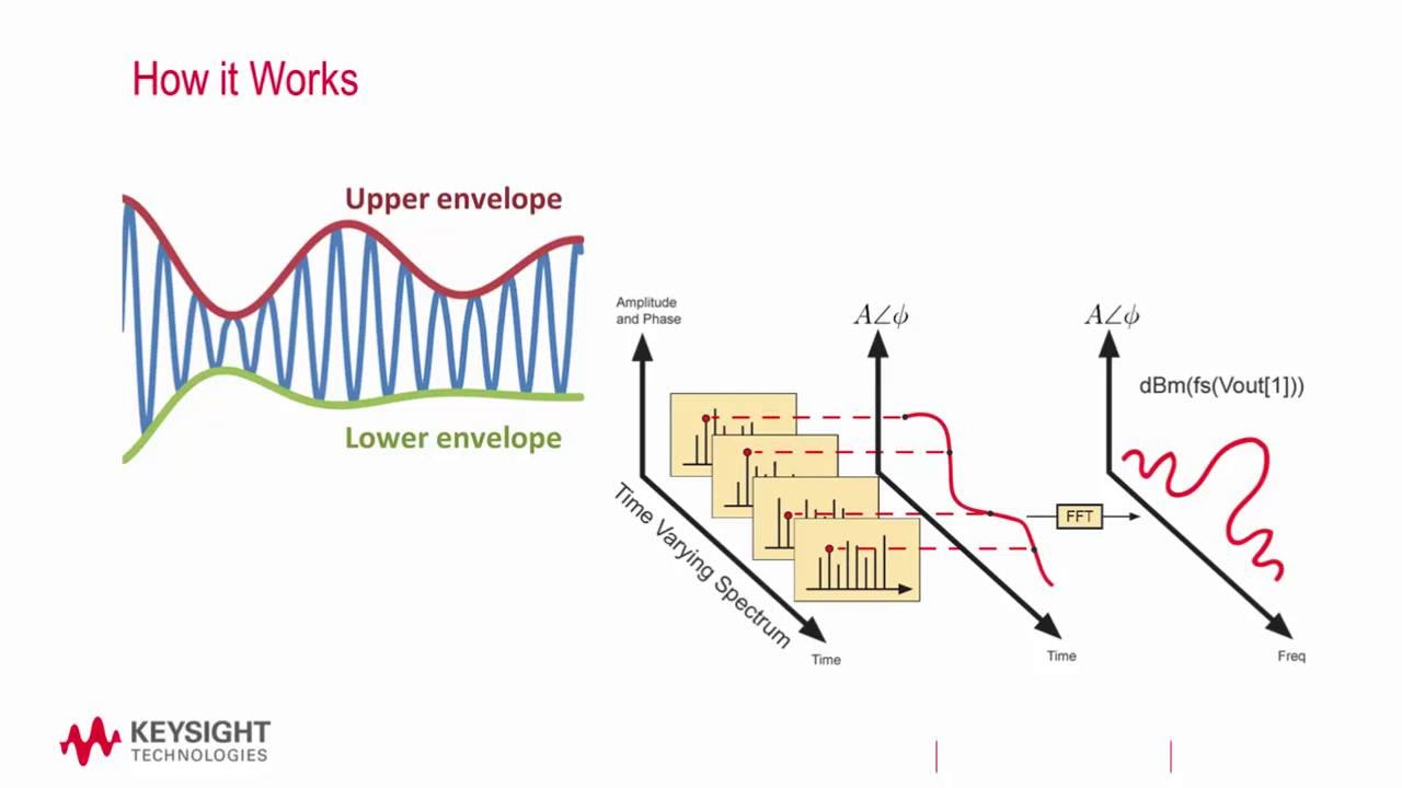 Circuit Envelope Simulation in ADS