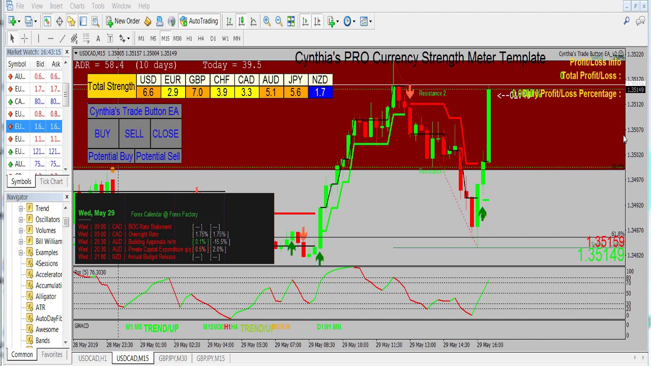 Currency Strength Meter Day Trade Forex Success Strategies