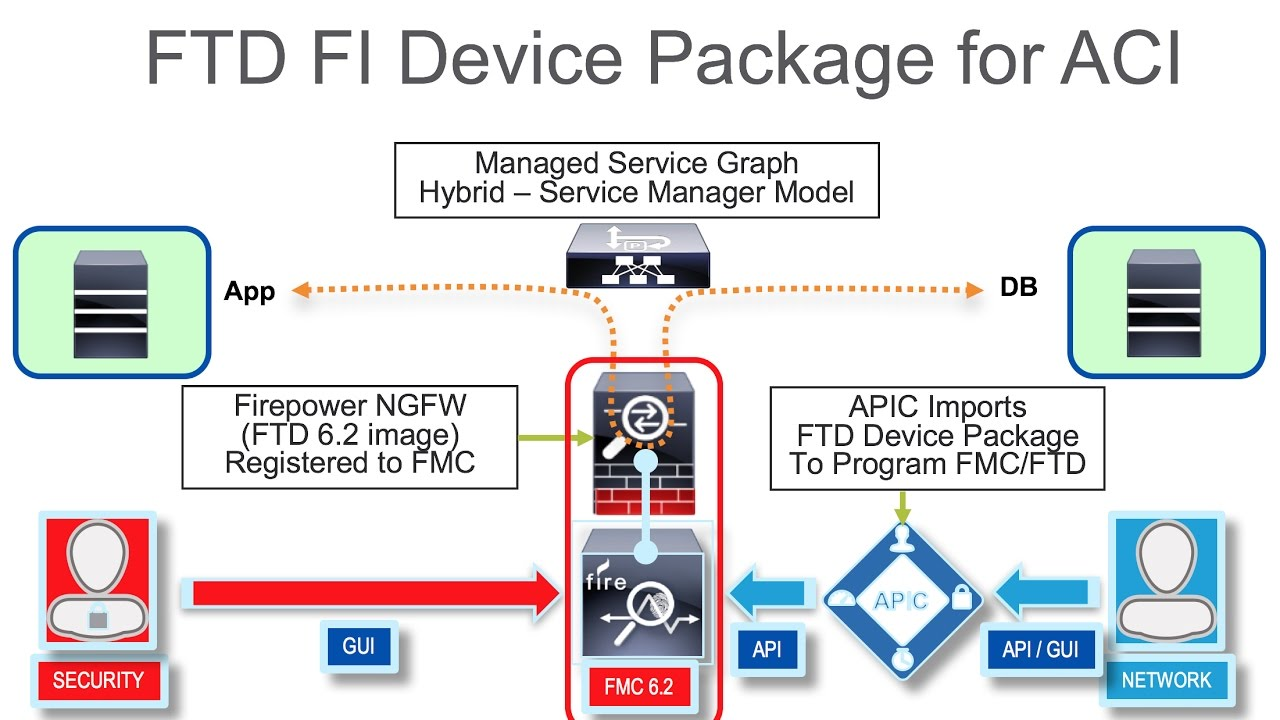 FTD FI Device Package for APIC - GoThrough FTD BVI Service Graph