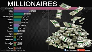 Top Countries by the Number of Millionaires Year 2010-2024