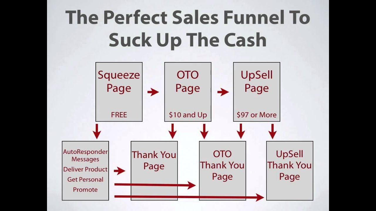 Perfect Sales Funnel for List Building - YouTube