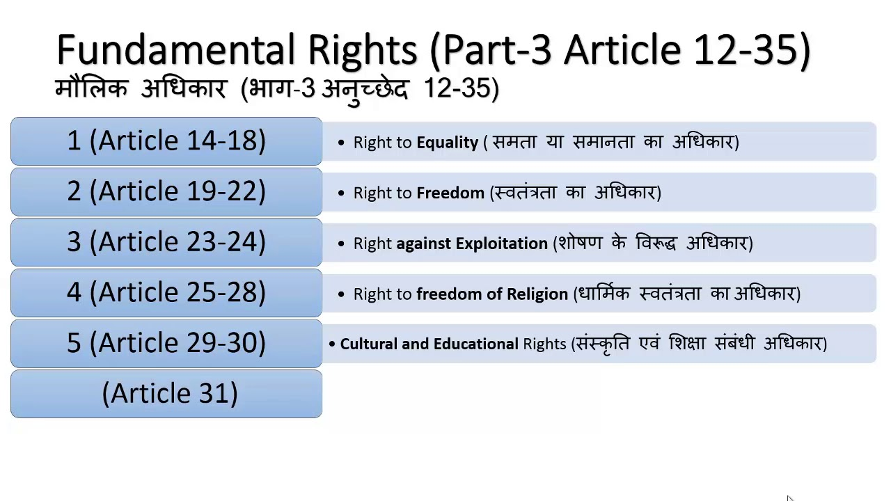 Fundamental rights article 12 to 35 in hindi