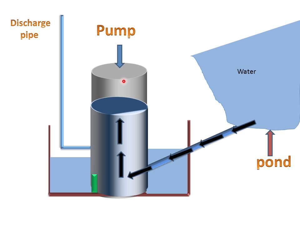 Hydraulic Ram Pump(Working & Parts)