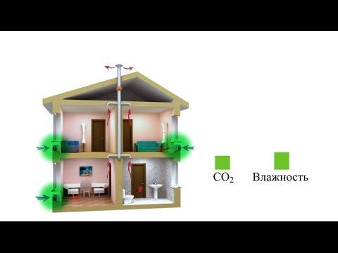 видео: Приточная вентиляция «Овен»