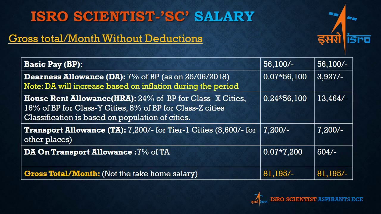 ISRO Scientist-'SC' Salary After 7th Pay Commission